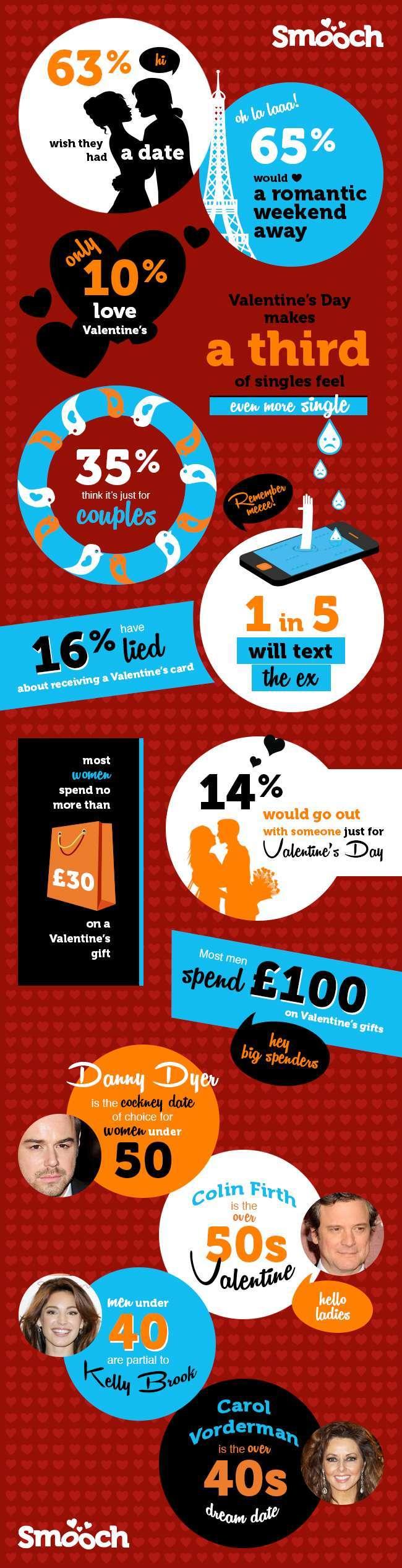 Smooch.com Valentine's Infographic