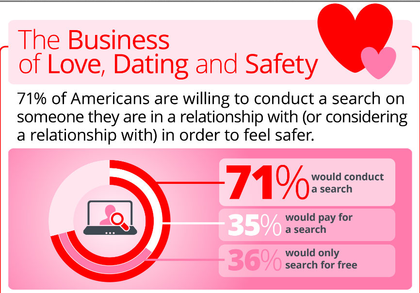 safety when online dating