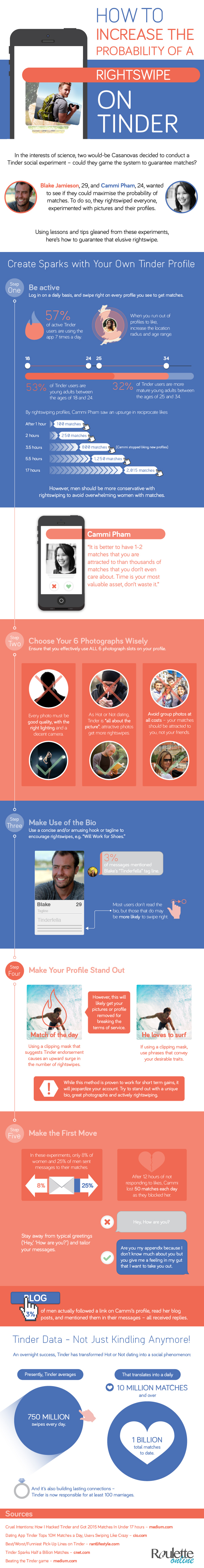 Tinder Infographic