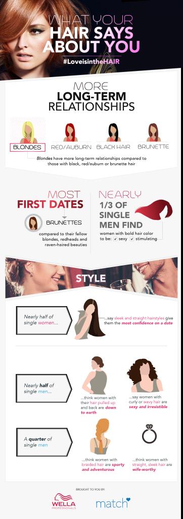 Wella-Infographic